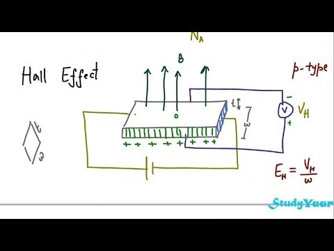 Misc Circuits: Ignition Coil Driver: Effect of Frequency